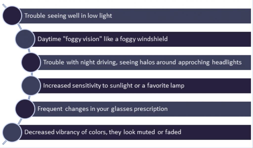 Cataracts symptoms illustration